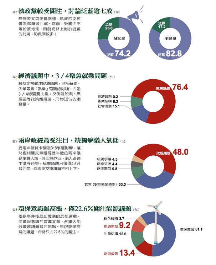pixinsight網路關鍵報告 政治經濟議題